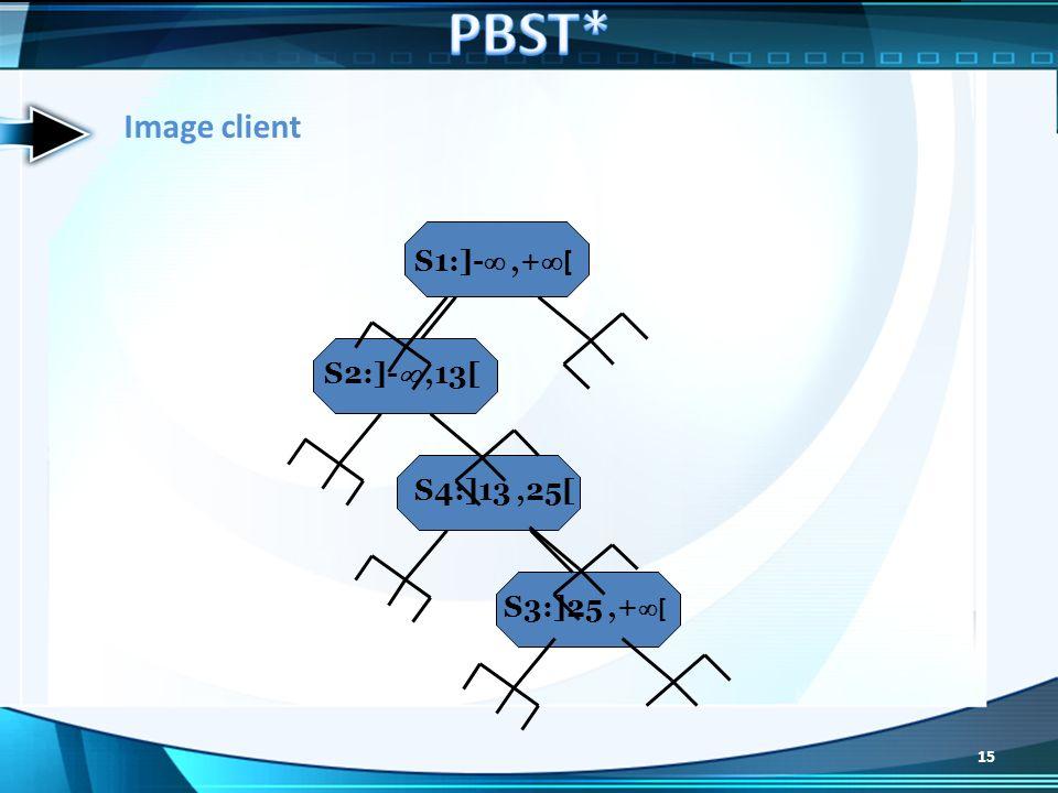 PBST* Image client S1:]- ,+[ S2:]- ,13[ S4:]13 ,25[ S3:]25 ,+[